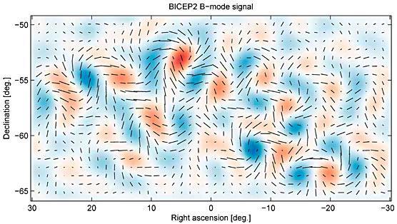 Mappatura della radiazione cosmica di fondo polarizzata in modo B.