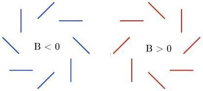"""I diagrammi mostrano ila distorsione elementare della polarizzazione di modo B sulla radiazione cosmica di fondo. Il modo B contraddistingue il carattere """"rotazionale"""" e """"privo di gradiente"""" della polarizzazione."""