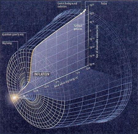 Raffigurazione delle dimensioni dell'universo nel tempo. Si nota il punto in cui inizia l'inflazione: le dimensioni del cosmo ingigantiscono improvvisamente.