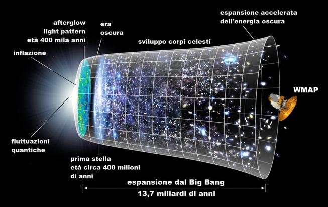 Raffigurazione dell'evoluzione delle dimensioni dell'universo nel tempo. È ben visibile il ruolo dell'inflazione: in meno di un secondo l'universo aumenta le proprie dimensioni molto più di quanto non abbia fatto in 13,7 miliardi di anni.