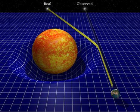 Un esempio del fenomeno di lente gravitazionale nel caso in cui la radiazione in questione sia la luce.  Il campo gravitazionale del pianeta attrae verso di sè i raggi di luce, deviando la loro traiettoria. in questo modo, l'osservatore che acquisisce i raggi ha una visione distorta della posizione dell'oggetto da cui proviene la luce.