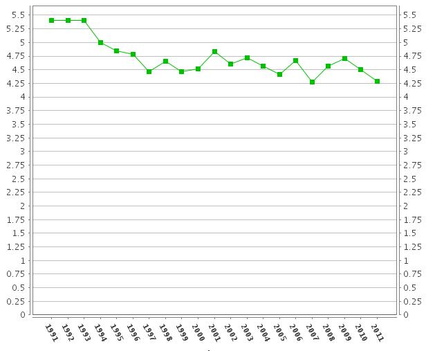 dati: spesa pubblica per istruzione — % su Pil. Fonte: EUROSTAT