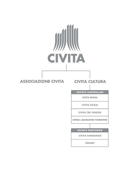 civitacultura