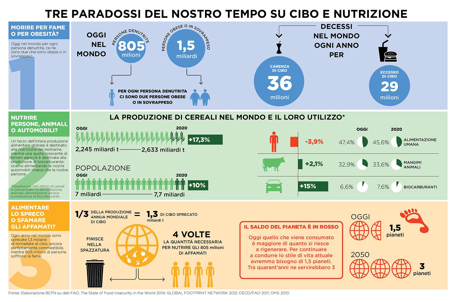 Infografica-3-paradossi-ita