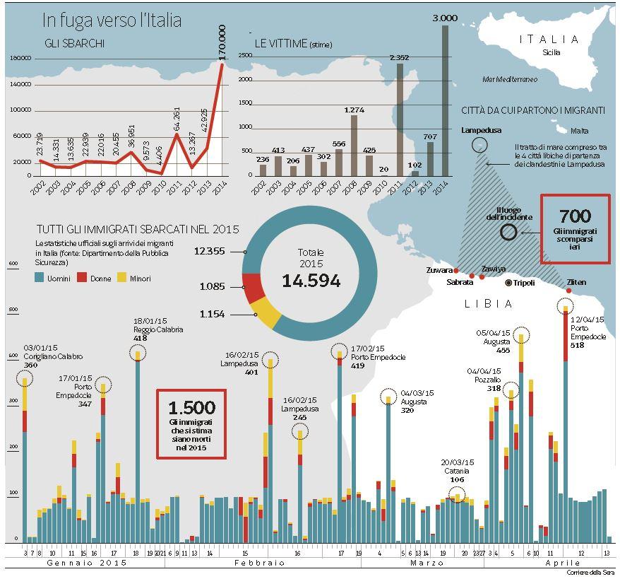 immigrazione-sbarchi-2015 aprile