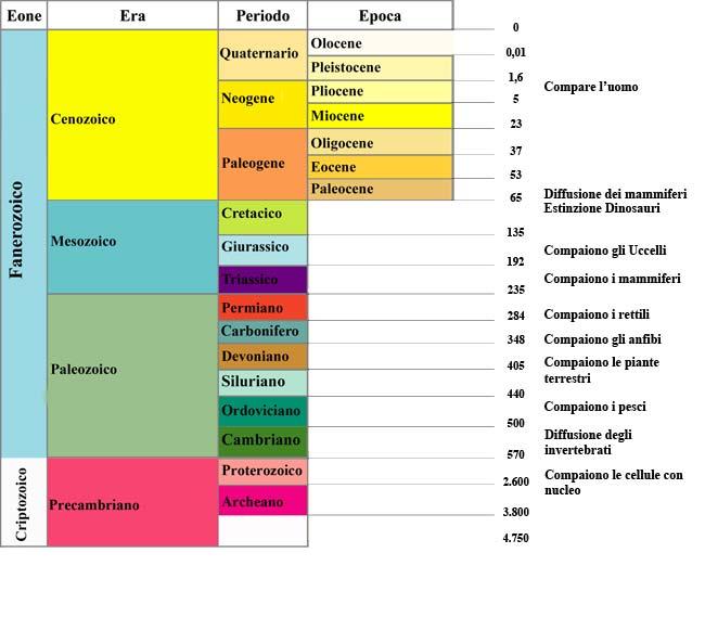 eregeologichebiologia