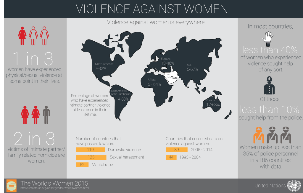 violence against women in developing countries Pdf | violence against children and women is a serious public health and  human  of violence against child labour and women in developing countries.